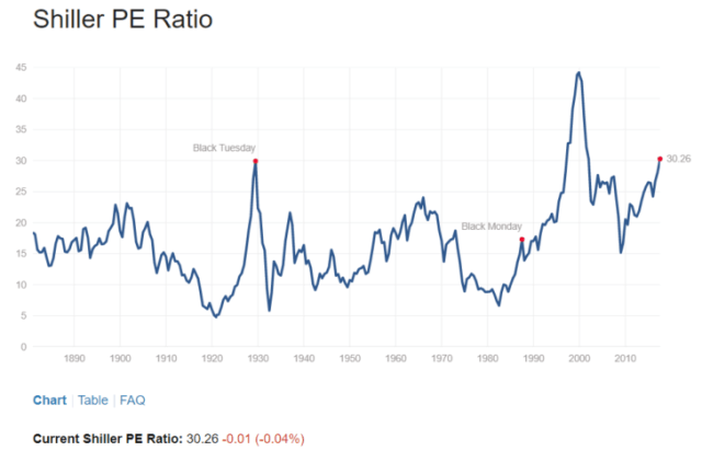 S&P 500 Valuation 2017 - Case Shiller P/E Ratio