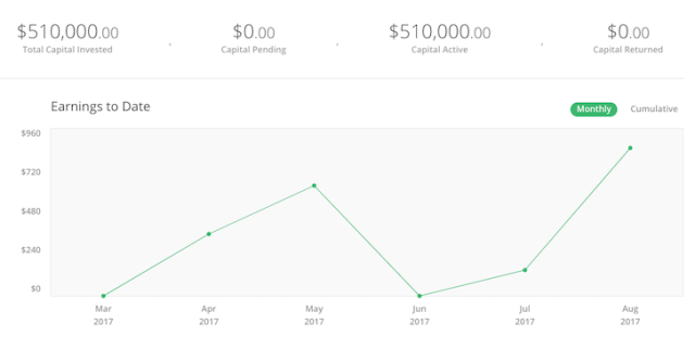 Financial Samurai RealtyShares Investment Dashboard with $510,000