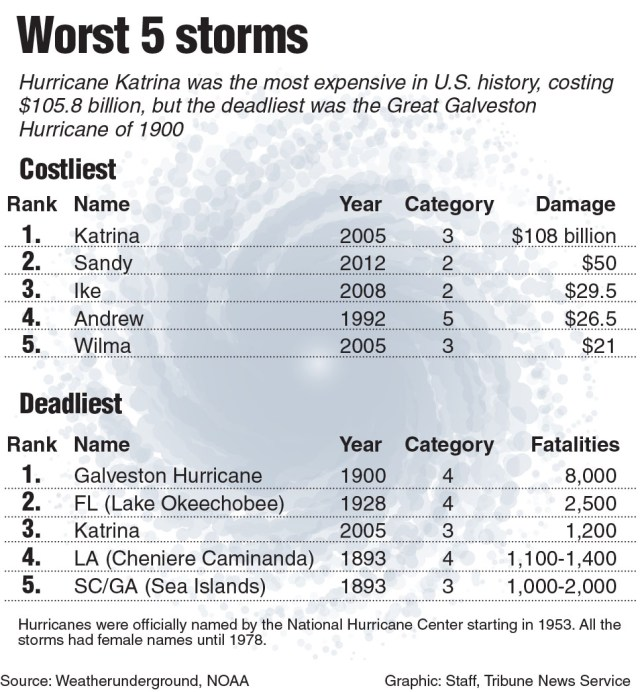 The worst storms in US history