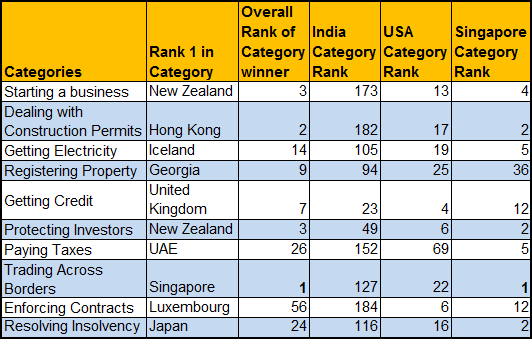 Ease of Doing Business 2013 Category Ranks