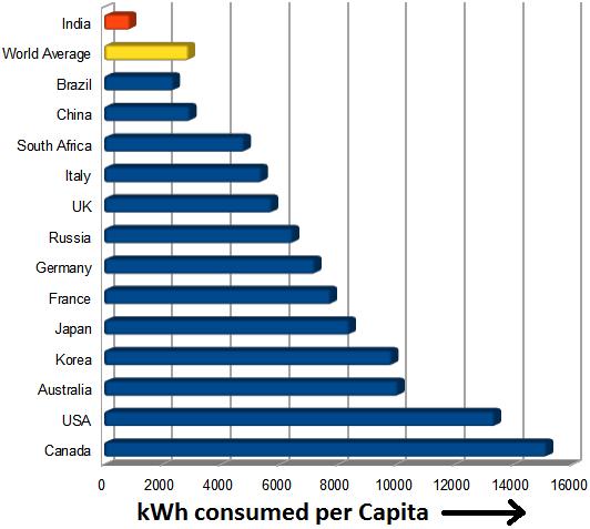 Per Capita Energy Consumption India vs World