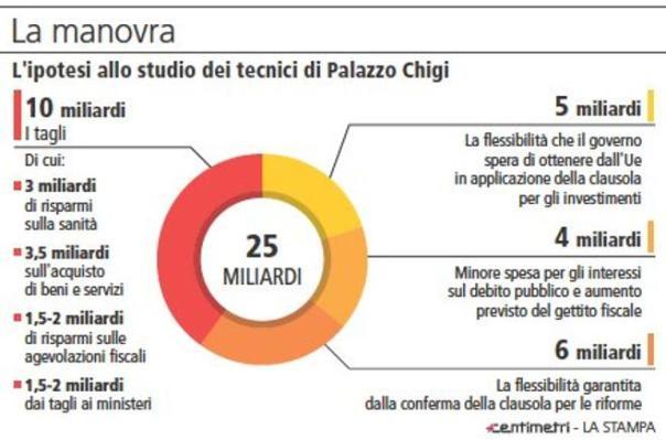 Manovra: tabella ripresa da 'La Stampa'