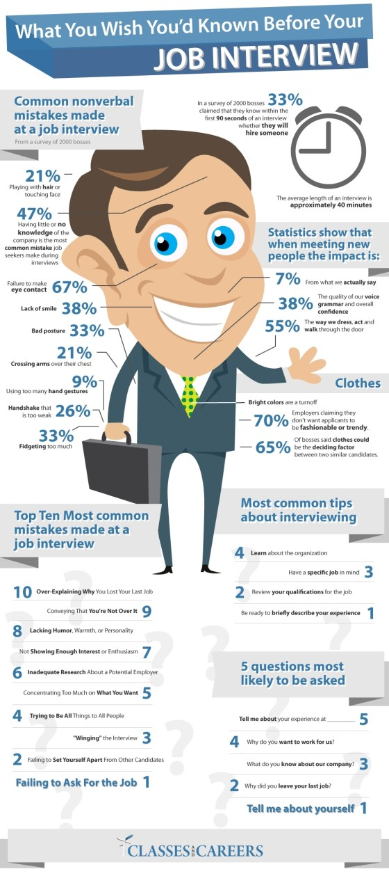 what-you-wish-youd-known-before-your-job-interview_50290d661b3631