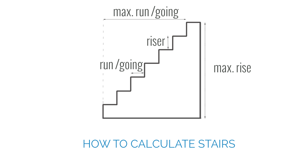 how to calculate stairs first in architecture. Black Bedroom Furniture Sets. Home Design Ideas