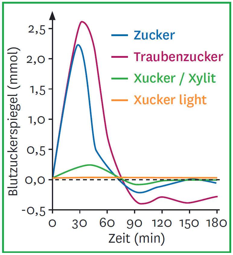 Auswirkung von Erythrit auf den Blutzckerspiegel