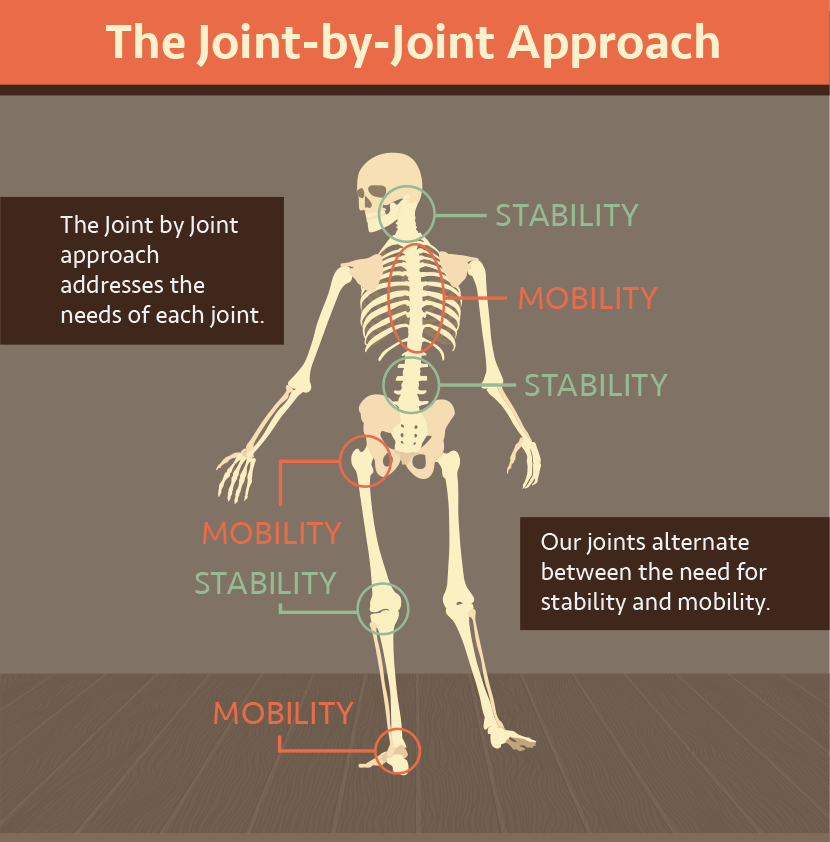 The joint-by-joint approach