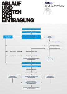 Ablauf und Kosten der Eintragung einer Marke - Infografik