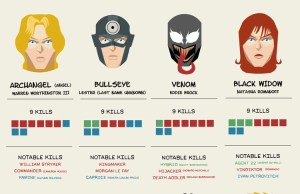 Infographic: The Deadliest Marvel Superheroes