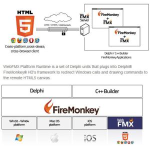 Delphi Firemonkey HTML5 Canvas