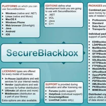 Delphi XE5 Firemonkey SecureBlackbox