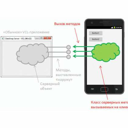 Delphi XE5 Firemonkey Datasnap Android Client