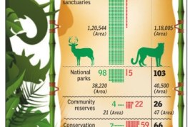 In the past decade, 111 new protected biodiversity areas have come up in India