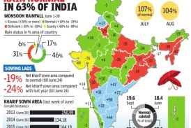 11% monsoon deficit in June, shortfall to be made up in July: Met