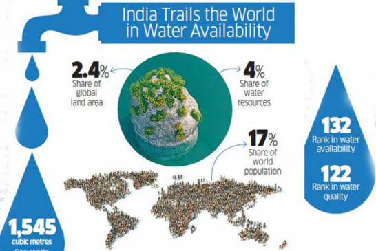 The precarious situation of India's water problem