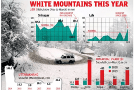 High snowfall to help stave off water crisis this summer