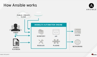 Ansible I (DO407) Focus Training Services