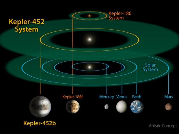 Comparação entre o Sistema Kepler-452 e o Sistema Solar feita pela agência espacial americana, a Nasa (Foto: NASA/JPL-CalTech/R. Hurt)