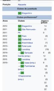 Times do Futebol Brasileiro onde Lucas Gomes passou.