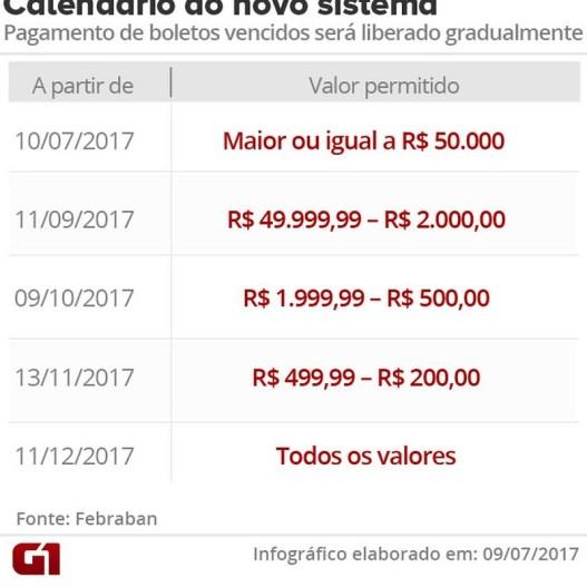 A validação será feita por etapas, diz a Febraban, devido à grande utilização do meio de pagamento. Cerca de R$ 3,5 bilhões de boletos são emitidos por ano no Brasil, calcula a entidade. (Foto: Arte/G1)