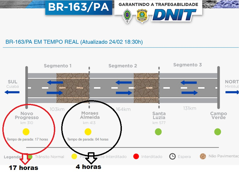 O DNIT disponibilizou um site disponível na internet para acessar as condições de trafegabilidade da rodovia são atualizadas diariamente e podem ser conferidas no endereço www.br163pa.com.