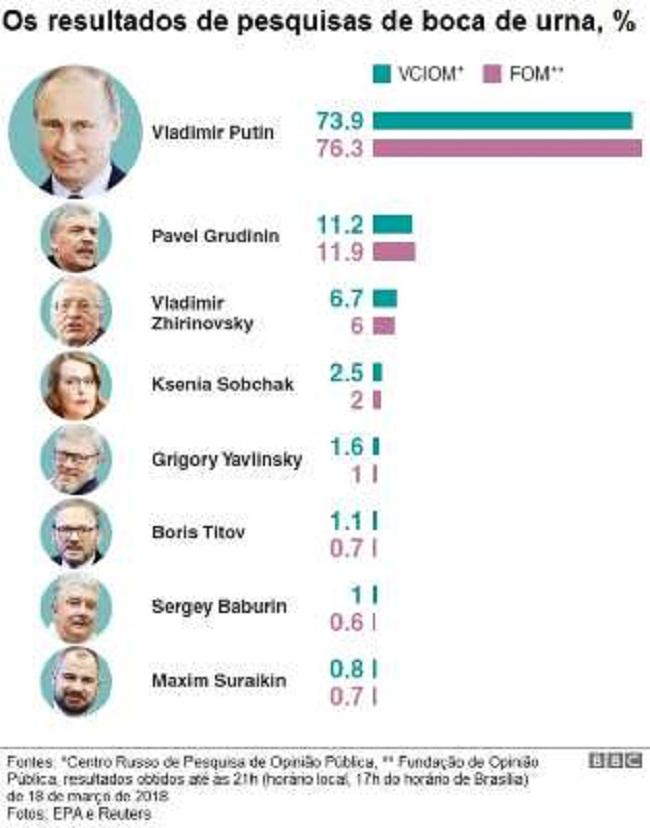 Gráfico© BBC Gráfico