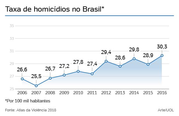 taxa-homicidios-br-1528204779916_615x400