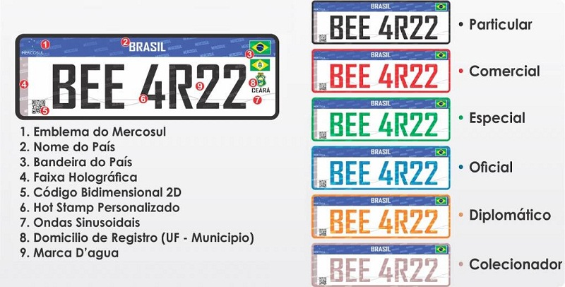 Itens de Segurança da placa Mercosul (Internet/Divulgação)