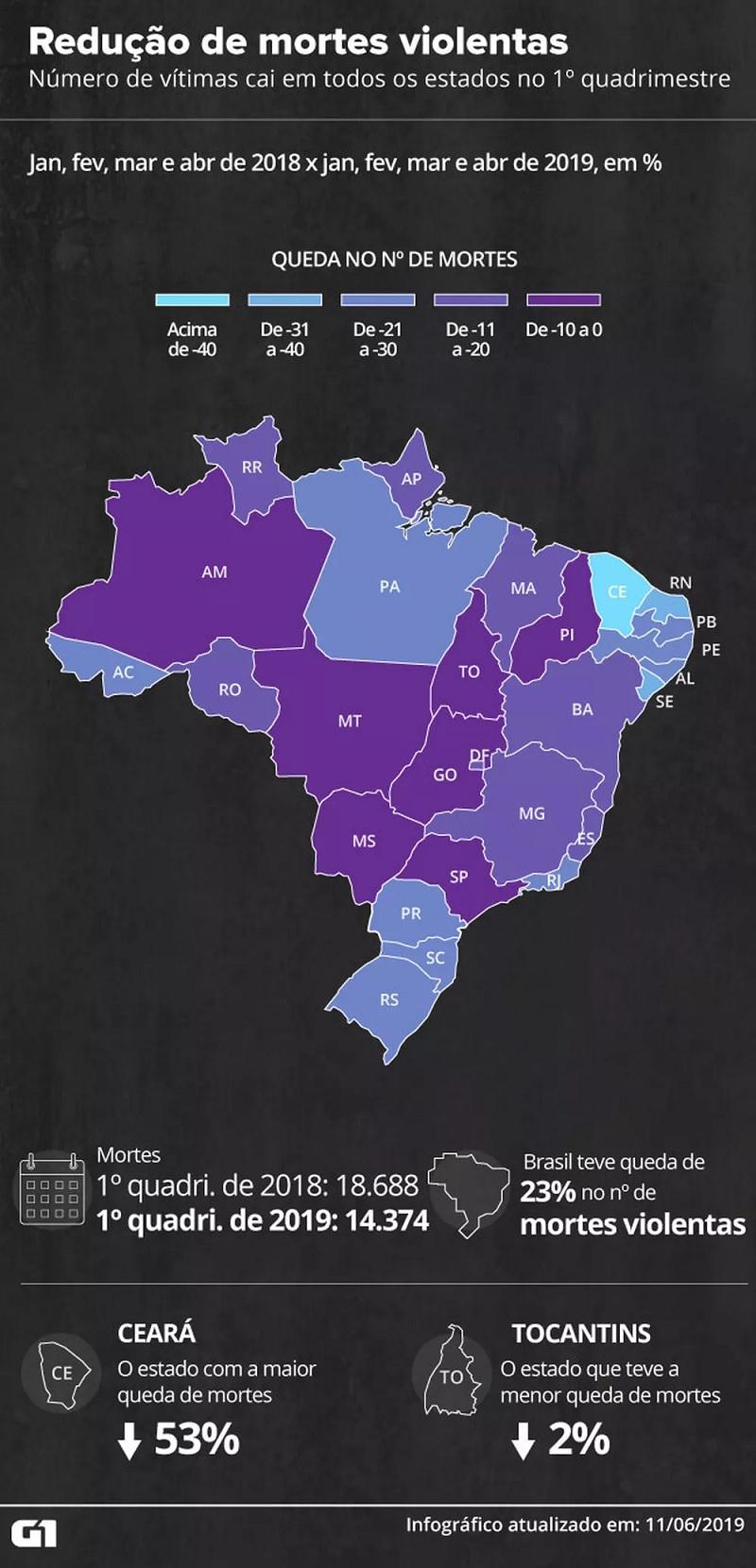 Todos os estados registram redução no número de mortes violentas — Foto: Gabriela Caesar/G1