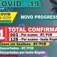 """Novo Progresso caminha para o 'lockdown'"""", com mais 15 casos positivos da Covid-19,chega a 131 confirmados"""