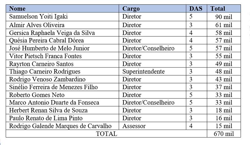 Gastos com plantões na Polícia Civil do Pará entre janeiro de 2019 a junho de 2020. Fonte: Portal da Transparência SEPLAD.