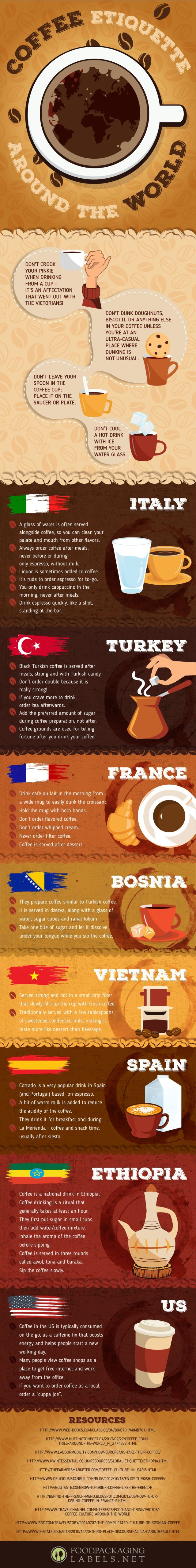 Coffee Etiquette Around the World