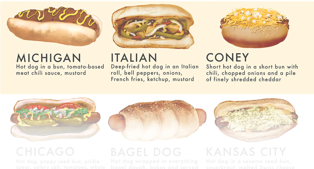What Kinds Of Hot Dogs Are There