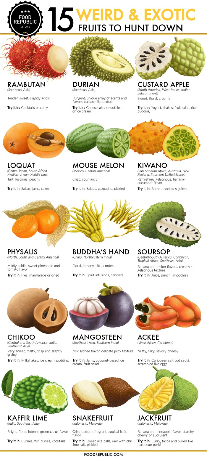 exotic fruit fruits that start with c