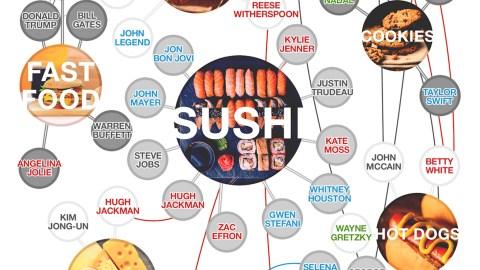 celebrity favorite foods