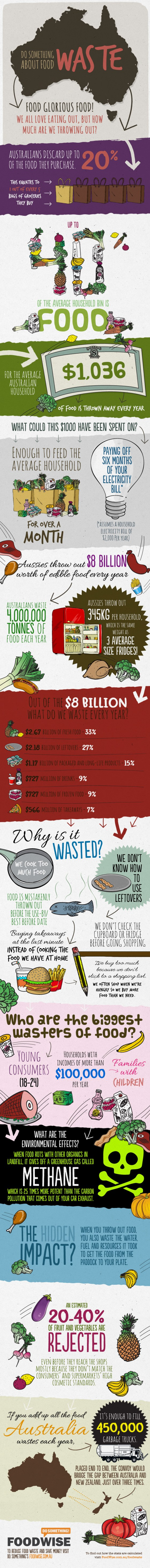foodwaste-infographic