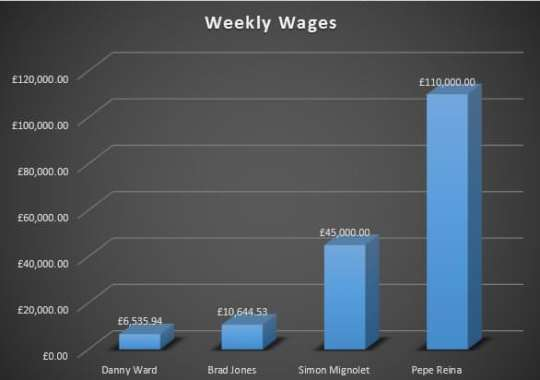 Wages - Keepers