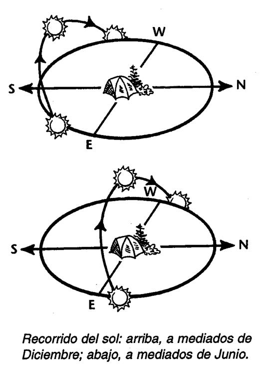 orientacion2