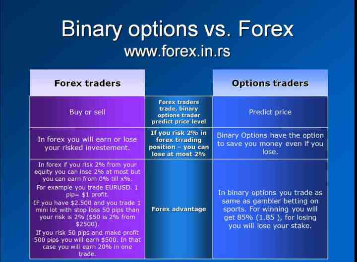 Difference between forex and gambling