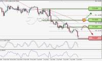 USD/JPY Uji Support, Waspadai Pull-Back