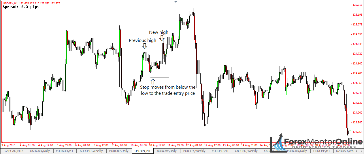 image of when to move your stop loss on bullish pin bars