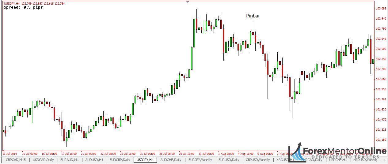 image of bearish pin bar on 1 hour chart of usd/jpy