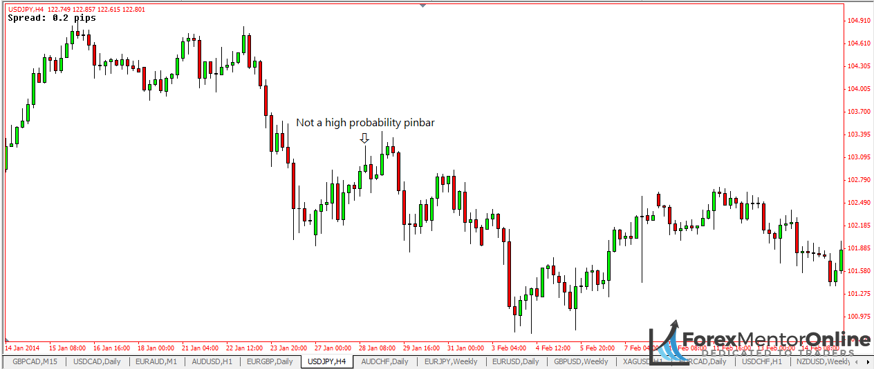 image of bullish pin bar which does not close into the body of the previous candlestick