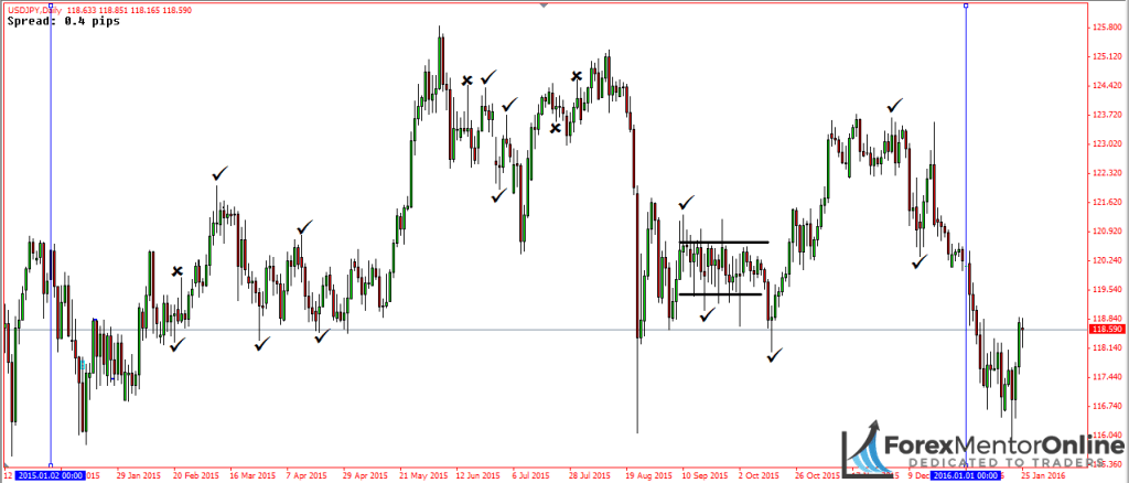 image of pin bars on daily chart of usd/jpy