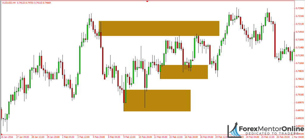 image of supply and demand zones on 4 hour chart