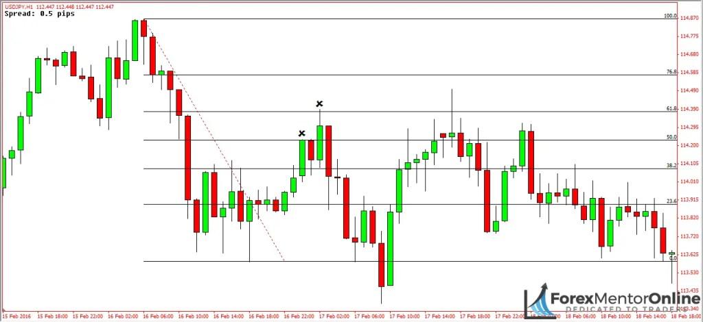 image of fibonacci reversal on chart of usd/jpy