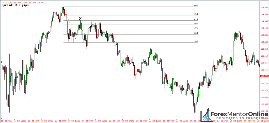 image of trend reversal on usd/jpy