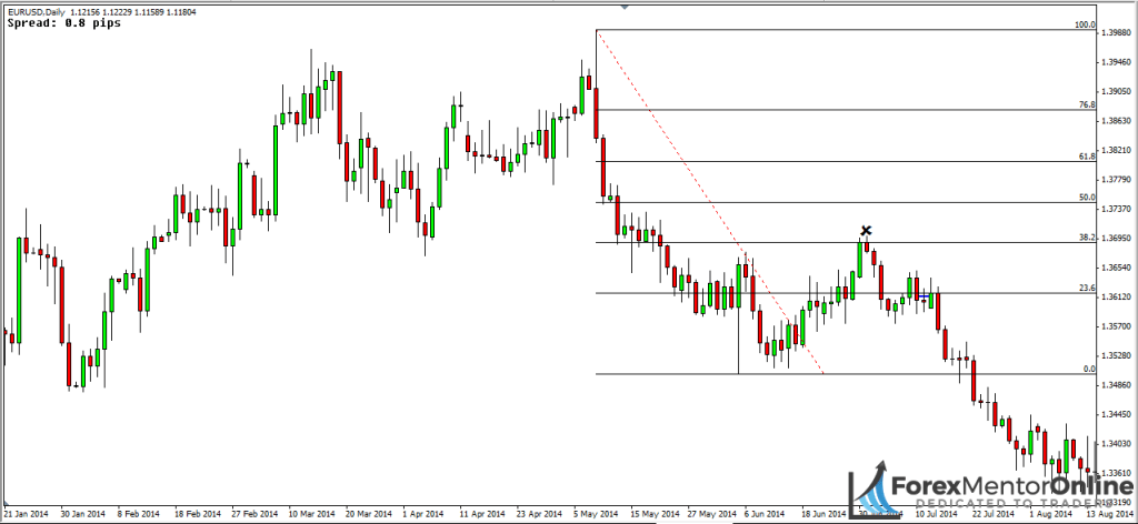 image of the beggining of the eur/usd downtrend