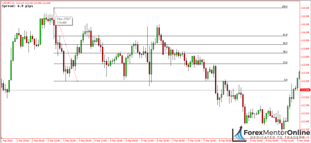 image of 76.4% retracement on usd/jpy