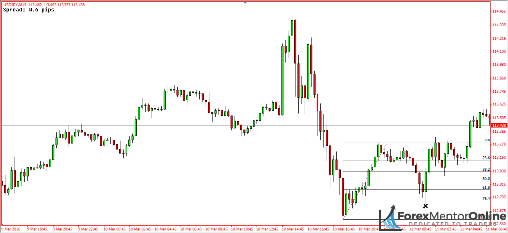 image of fibonacci retracement on eur/usd chart