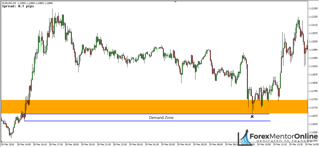 image of demand zone below breakout zone on eur/usd